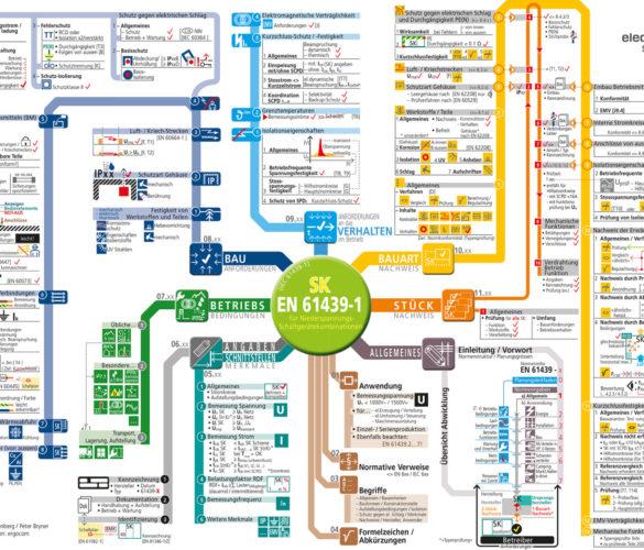 Art-Map Niederspannungs- Schaltgerätekombinationen