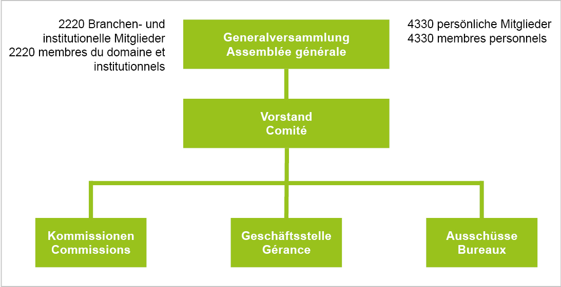 Organisation Verband
