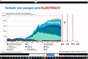 Tagung Energiezukunft 2021