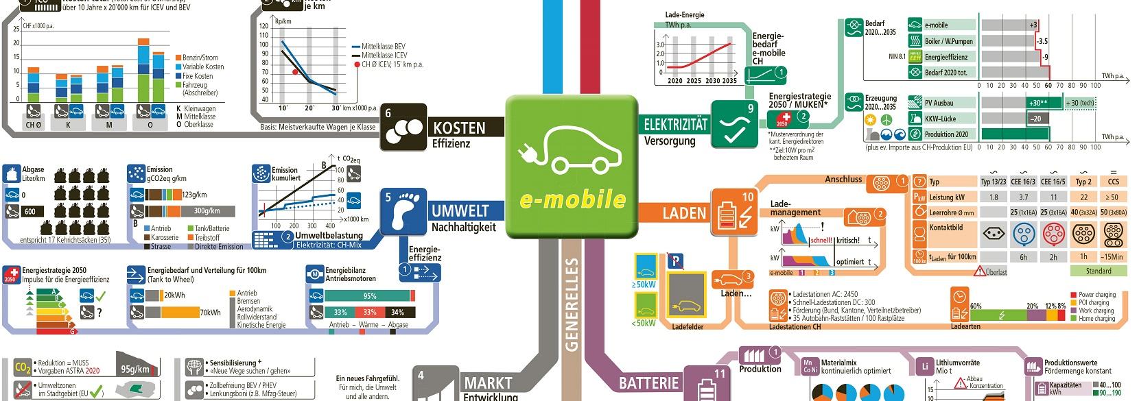 E-Mobilität – Der Antrieb der Zukunft – Electrosuisse