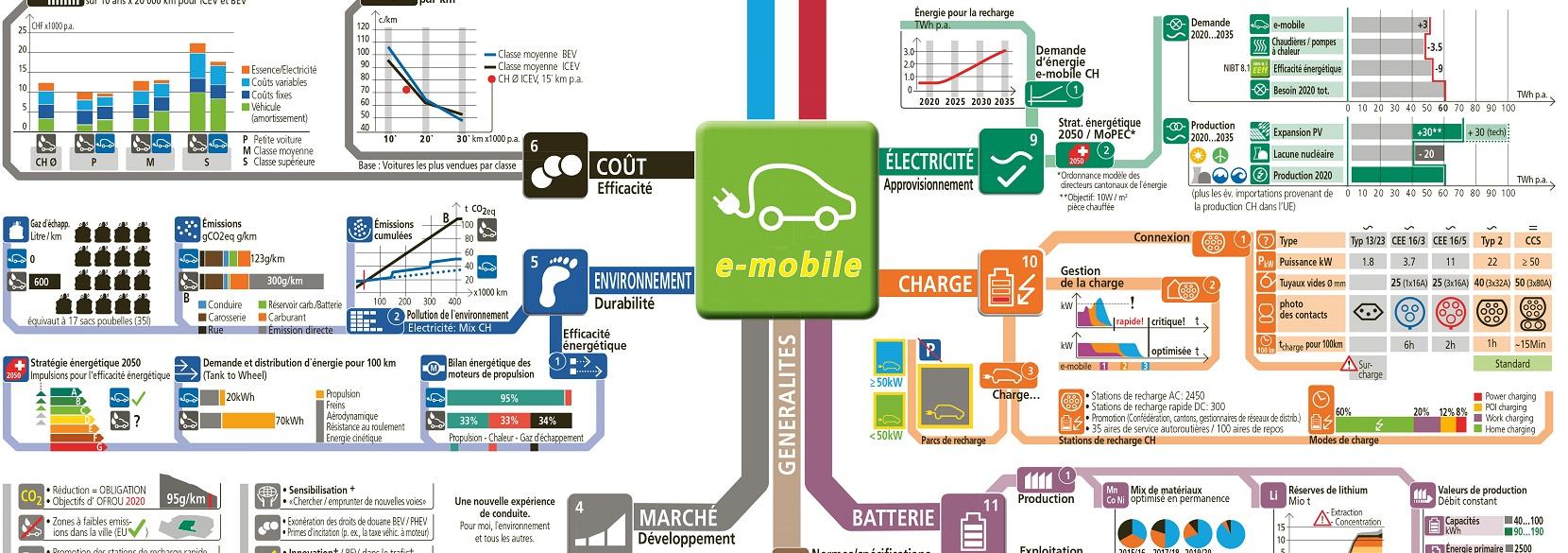 La mobilité électrique – la propulsion de demain – Electrosuisse