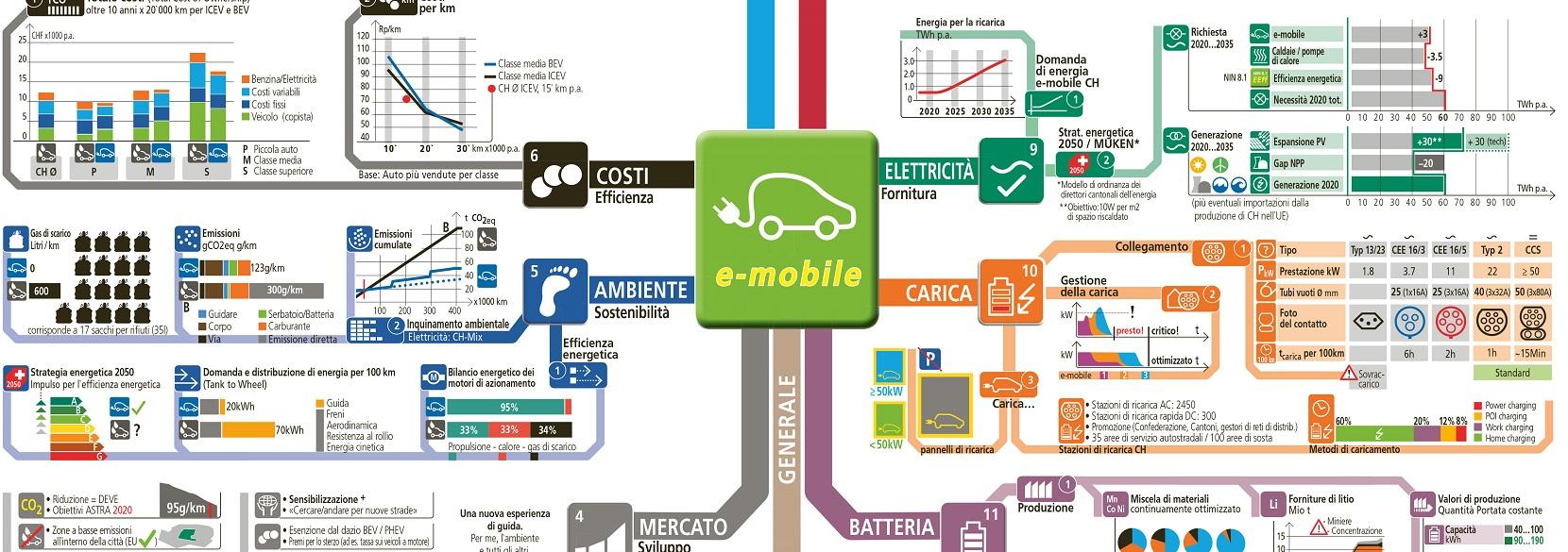 Mobilità elettrica: la trazione del futuro – Electrosuisse