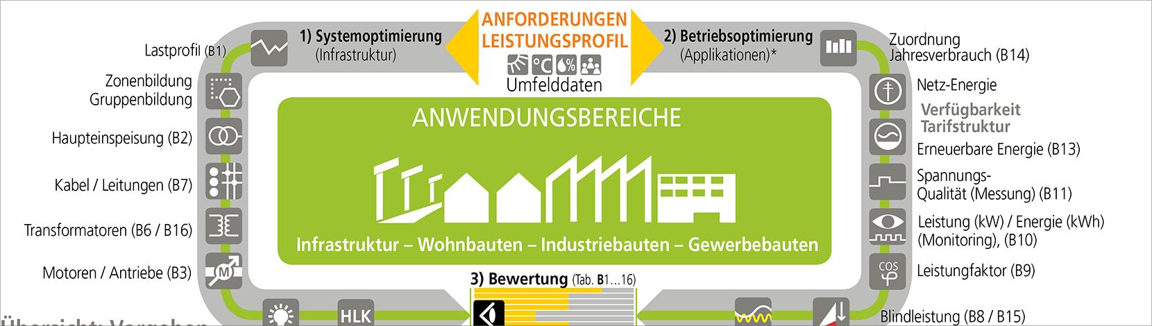 Energieeffizienz – Webinar – Electrosuisse