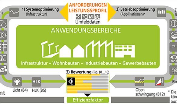 Energieeffizienz - Webinar